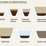 Chodíte do kaváren? Pak je dobré znát alespoň základní informace o kávě