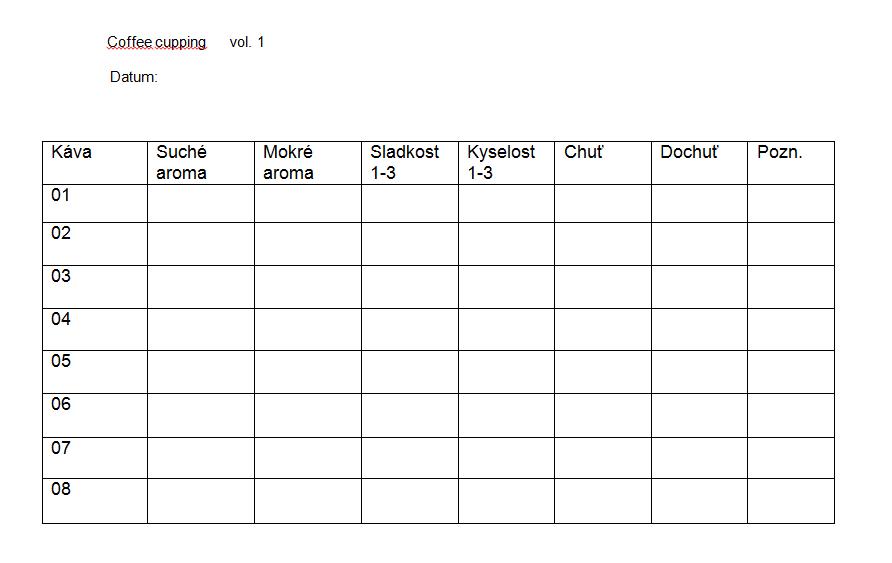 cuppingová tabulka